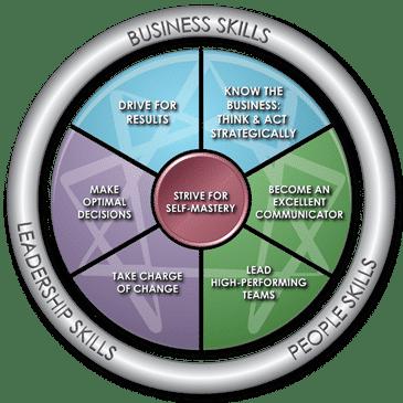Enneagrammet for ledere og teams