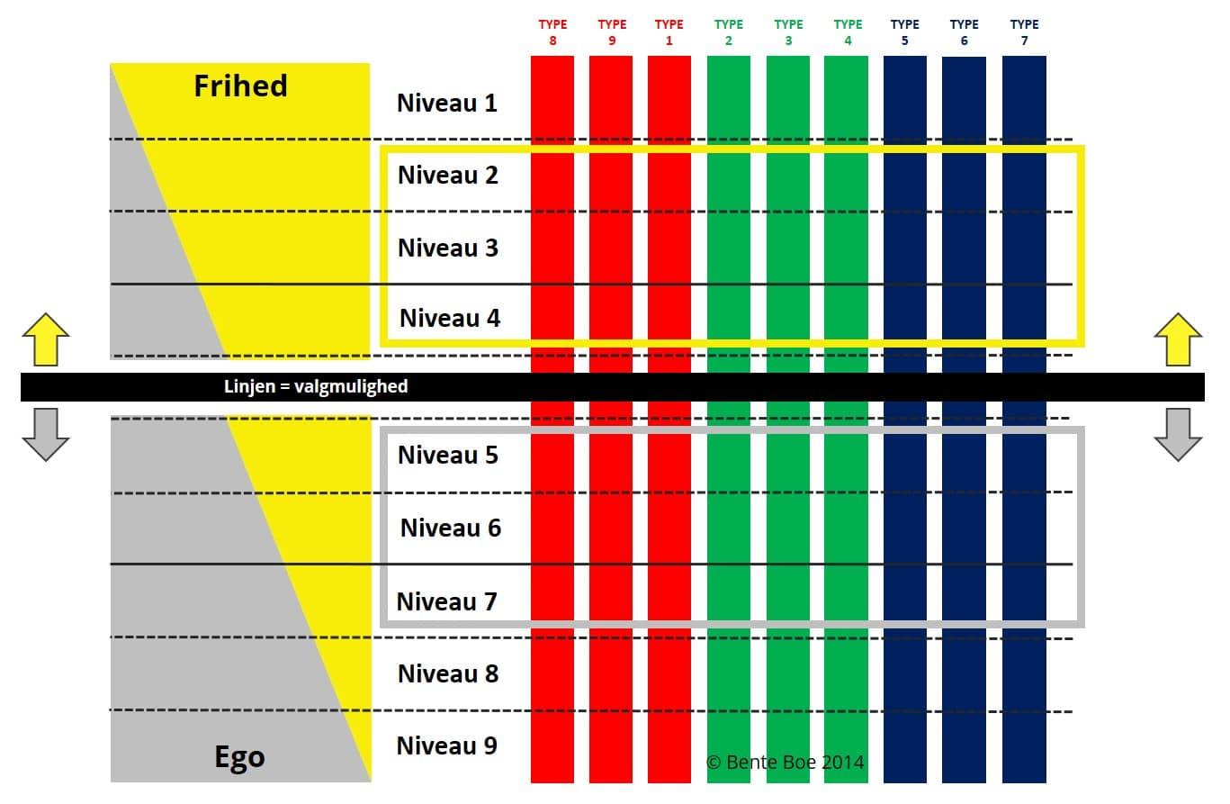 Enneagrammet og vertikale niveauer